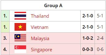 Bón hành cho người Thái - DOTA 2 Việt Nam chắc chắn có huy chương tại SEA Games 30 - Ảnh 2.