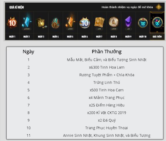 LMHT: Chúng ta cần cày cuốc bao nhiêu lâu để mở khóa toàn bộ tướng bằng Tinh Hoa Lam? - Ảnh 3.