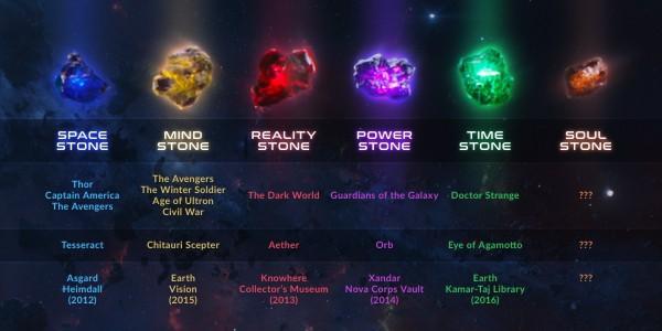 Hành trình chu du thiên hạ của 6 viên đá Vô Cực trong vũ trụ MCU - Ảnh 1.