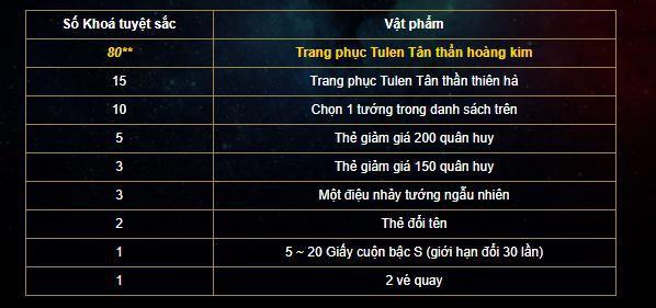 Liên Quân Mobile: Garena lập trình sai giá Tulen Hoàng Kim, Dân chơi mất oan đống tiền - Ảnh 4.