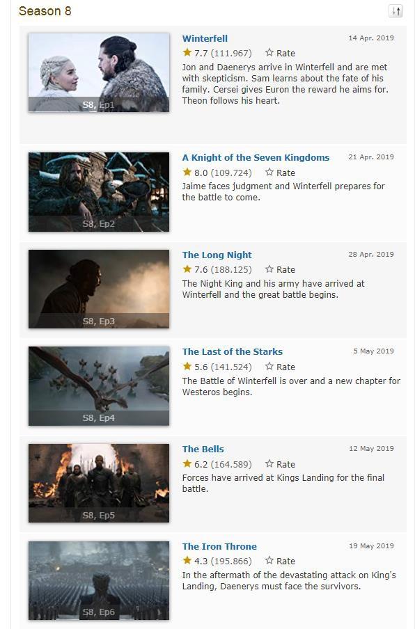 Attack On Titan xuất sắc vượt mặt Game of Throne nhận điểm đánh giá cao chót vót - Ảnh 4.
