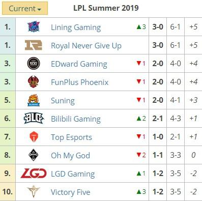 LMHT: Thắng trận thứ 3 liên tiếp, SofM và đồng đội lần đầu lên đỉnh LPL trong mùa giải 2019 - Ảnh 5.