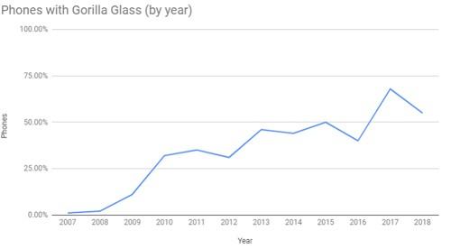 Nếu không có iPhone, kính cường lực Gorilla Glass đã chẳng có mặt trên đời - Ảnh 2.
