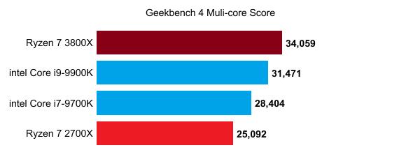 Lộ điểm số của AMD Ryzen 7 3800X - CPU 8 nhân chiến game ngon bổ rẻ thật khó để bỏ qua - Ảnh 2.
