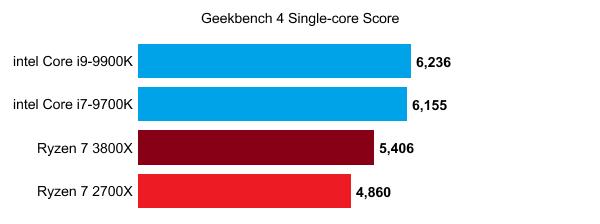 Lộ điểm số của AMD Ryzen 7 3800X - CPU 8 nhân chiến game ngon bổ rẻ thật khó để bỏ qua - Ảnh 3.