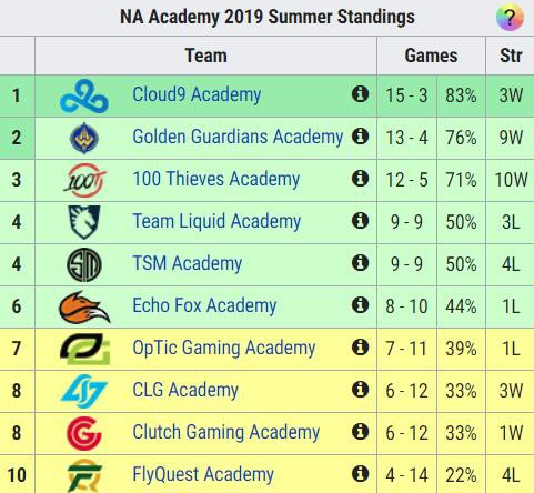 LMHT: Vác nguyên đội hình Đấu Trường Chân Lý đi đánh giải, C9 Academy vẫn hack tiền đè chết đối thủ - Ảnh 5.