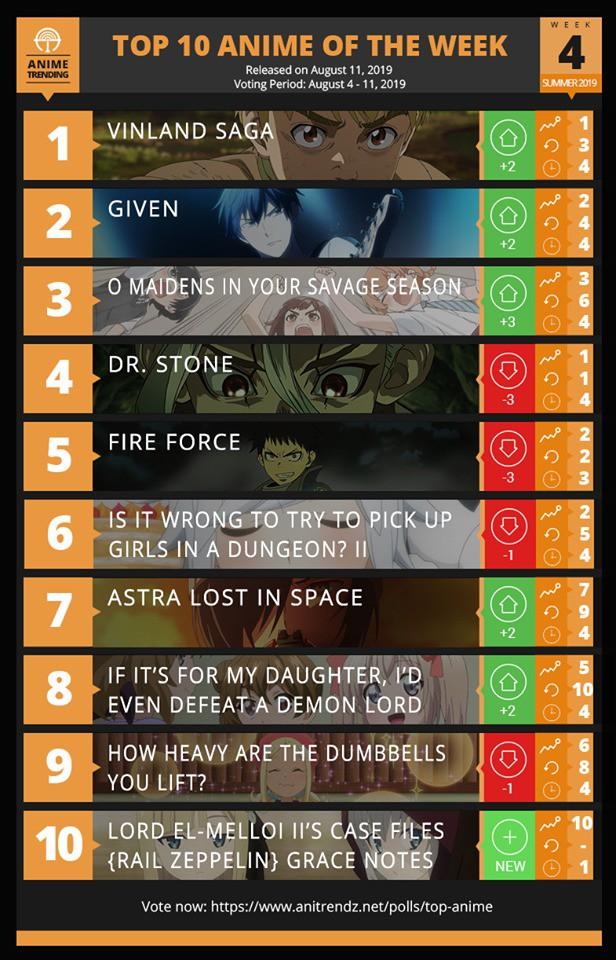Top 10 bộ phim hoạt hình được xem nhiều nhất trong tuần 4 anime mùa hè 2019 - Ảnh 1.