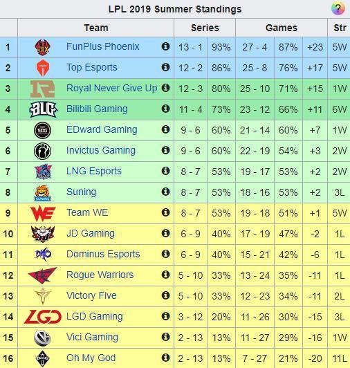 LMHT: Tỏa sáng đúng lúc, Sofm cùng LNG giành quyền vào play-off sau chiến thắng trước Suning Gaming - Ảnh 5.