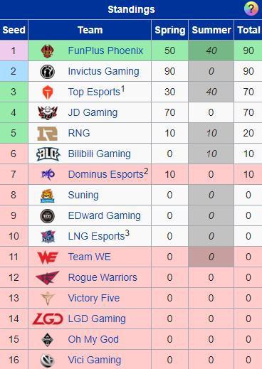 LMHT: Tỏa sáng đúng lúc, Sofm cùng LNG giành quyền vào play-off sau chiến thắng trước Suning Gaming - Ảnh 7.