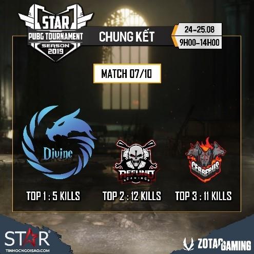 Toàn cảnh STAR PUBG TOURNAMENT - Giải đấu bất ngờ toàn top team Việt Nam: Refund, Sky Gaming, Divine, Cerberus... - Ảnh 5.