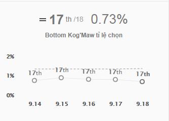 LMHT: Gần như bị lãng quên, KogMaw là Xạ Thủ có tỉ lệ chọn thấp nhất 5 phiên bản gần đây - Ảnh 1.
