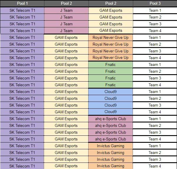 LMHT - Dự đoán bốc thăm vòng bảng CKTG 2019: GAM Esports hoàn toàn có thể rơi vào bảng tử thần - Ảnh 3.