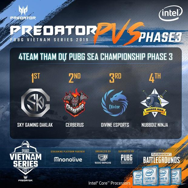 Tất tần tật những điều cần biết về giải đấu PUBG lớn nhất hành tinh - PUBG Global Championship 2019 - Ảnh 4.