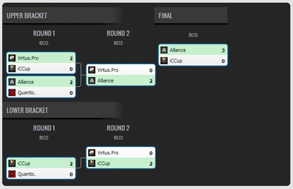Alliance lại vô địch tại DOTA 2 StarLadder Season VI 2