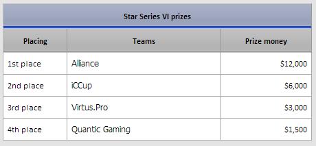 Alliance lại vô địch tại DOTA 2 StarLadder Season VI 3