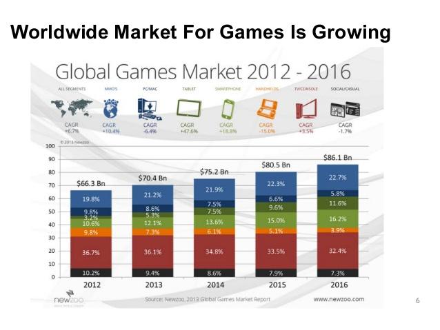 Thị trường game toàn cầu 2012 - 2016