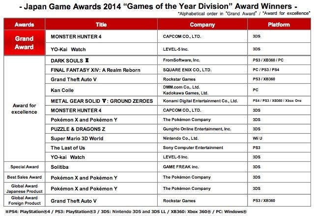 Danh sách giải thưởng Japan Game Awards 2014