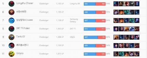 Chưa đầy 1 tuần, Faker leo từ rank Cao Thủ lên top 10 Thách Đấu Hàn Quốc.