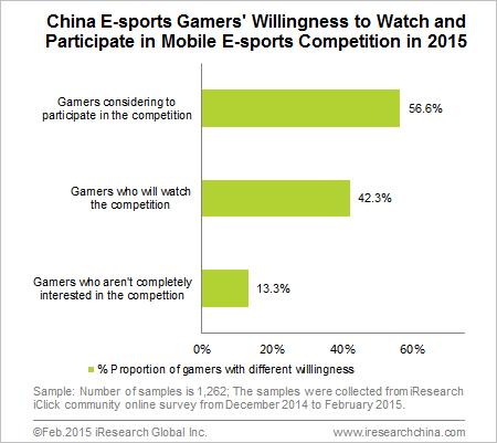 Tỷ lệ người chơi eSports Trung Quốc sẽ xem và tham dự một giải đấu eSports Mobile trong năm 2015