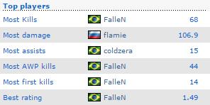 Thống kê của FalleN sau trận bán kết đêm qua.