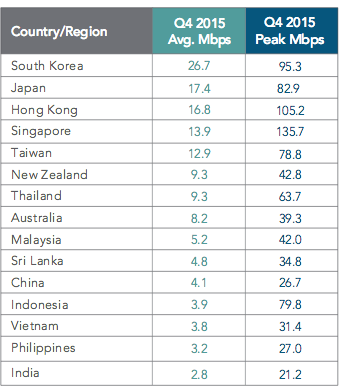 Tốc độ kết nối internet trung bình và đỉnh trong quý 4/2015 tại khu vực châu Á Thái Bình Dương (Nguồn: Akamai)