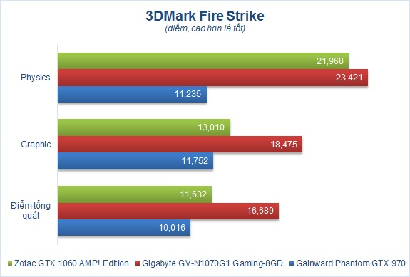 Đánh giá card đồ họa Zotac GTX 1060 AMP! Edition - Chỉ 7,5 triệu Đồng, chơi tốt mọi game