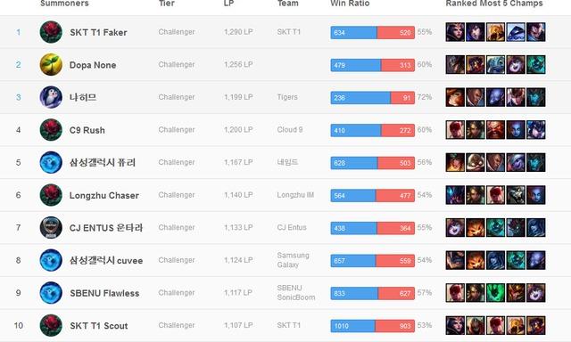 Vượt mặt Dopa, Faker trở lại vị trí top 1 Thách Đấu Hàn Quốc quen thuộc.