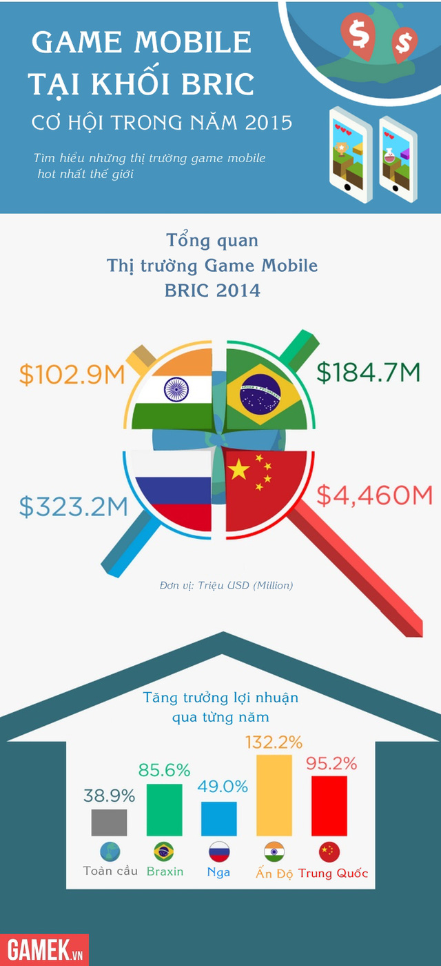 BRIC - Nhóm 4 nước có game mobile phát triển nhanh nhất thế giới