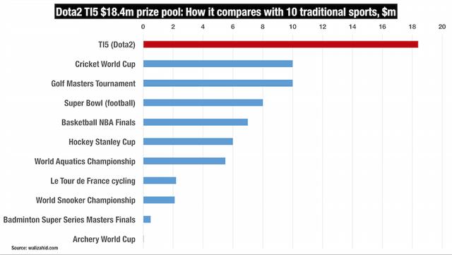 Dota2-TI5-prize-pool-How-it-compares-with-10-traditional-sports-m1.