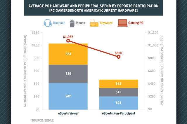 Tỷ lệ chi tiêu trung bình cho phần cứng PC và thiết bị ngoại giữa người xem Esports và người không xem ở Bắc Mỹ năm 2014 (Nguồn: EEDAR)