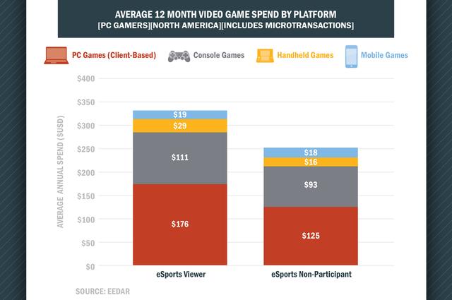 Trung bình chi tiêu 12 tháng cho video game theo từng nền tảng giữa người xem Esports và người không xem ở khu vực Bắc Mỹ (Nguồn: EEDAR)