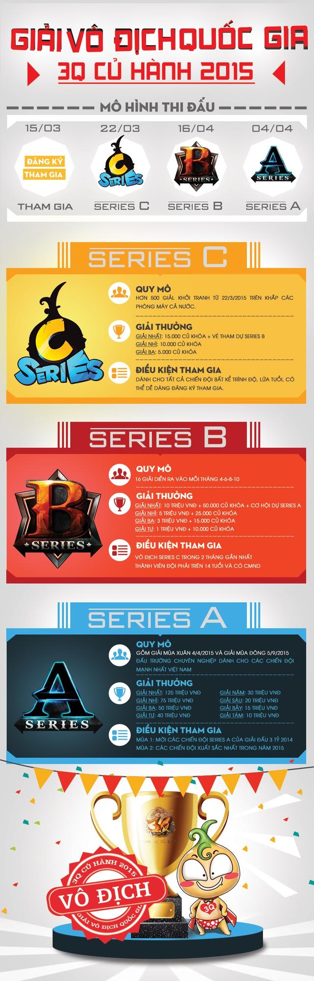 [Infographic] Tất tần tật về Giải Vô Địch Quốc Gia 3Q Củ Hành 2015