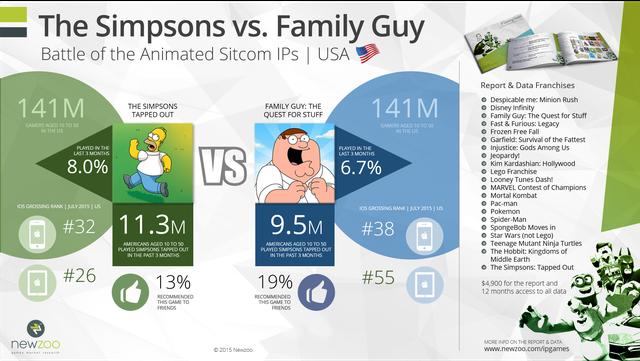 Cuộc chiến giữa The Simpsons và Family Guy cho ngôi vị IP sitcom hoạt hình số 1 ở thị trường Mỹ