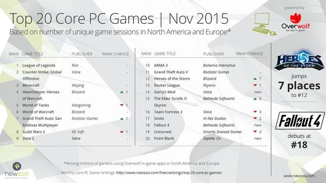 Top 20 game PC phổ biến nhất Âu - Mỹ trong tháng 11 năm 2015, theo Newzoo kết hợp Overwolf