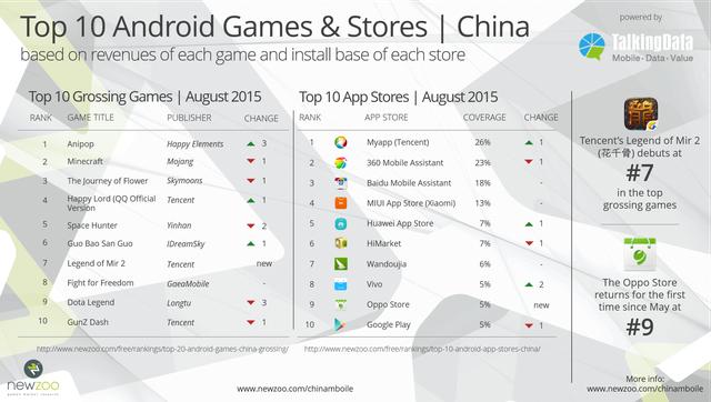 Top 10 game mobile Android và cửa hàng ứng dụng ở Trung Quốc trong tháng 8/2015, theo nghiên cứu Newzoo kết hợp TalkingData
