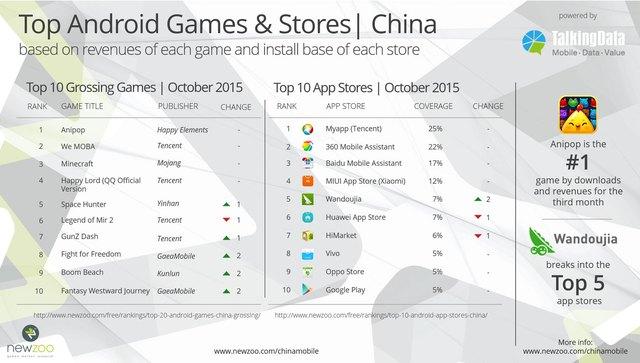 Top 10 game mobile Android và cửa hàng ứng dụng ở Trung Quốc trong tháng 10/2015, theo nghiên cứu Newzoo kết hợp TalkingData