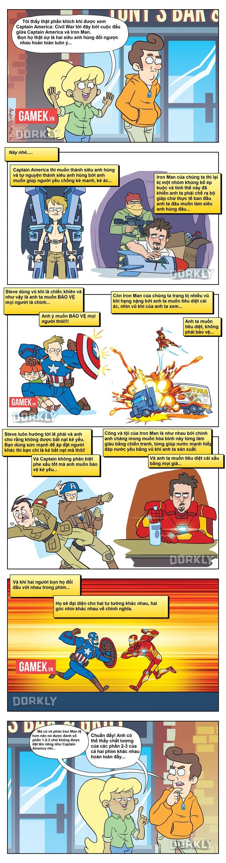 Truyện tranh hài - Sự đối lập của Captain America và Iron Man