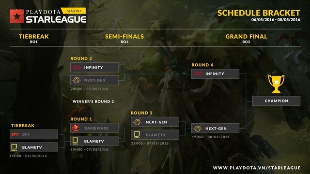 Next Gen có cơ hội trả thù Infinity ở trận chung kết tổng.