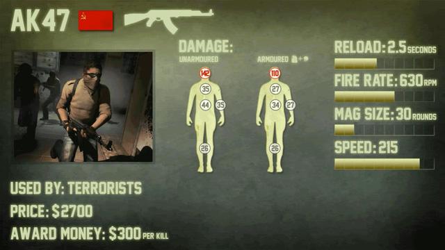 Thông số chung cũng như damage lên từng vùng cơ thể của AK-47.
