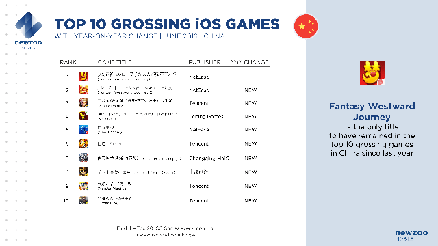 Top 10 game iOS doanh thu cao nhất Trung Quốc trong tháng 6/2016 với sự thay đổi trong vòng 1 năm qua