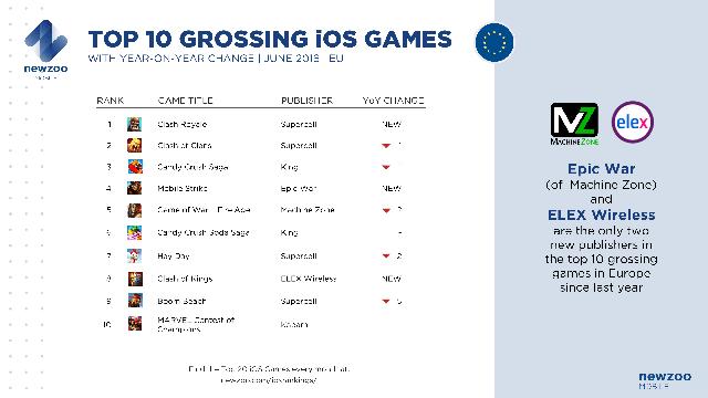 Top 10 game iOS doanh thu cao nhất Châu Âu trong tháng 6/2016 với sự thay đổi trong vòng 1 năm qua