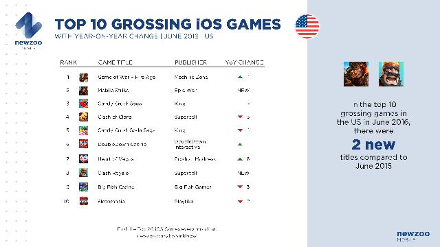 Top 10 game iOS doanh thu cao nhất Mỹ trong tháng 6/2016 với sự thay đổi trong vòng 1 năm qua