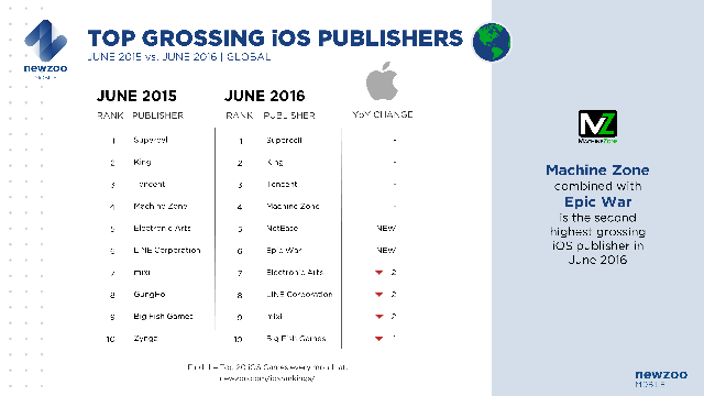 Top 10 nhà phát hành game iOS trên toàn cầu so sánh tháng 6/2015 và tháng 6/2016