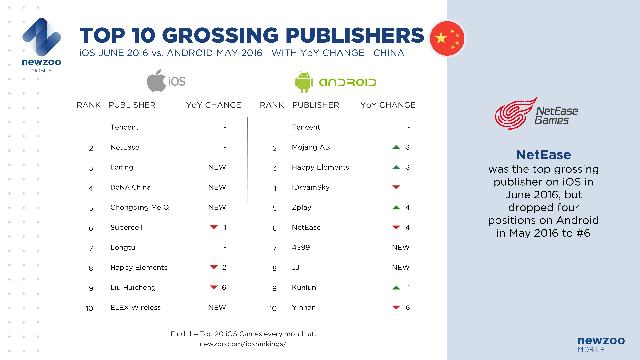 Top 10 nhà phát hành iOS và Android ở Trung Quốc trong khoảng thời gian tháng 6/2015 và tháng 6/2016
