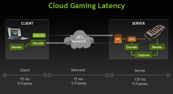 """Chơi game trên """"mây"""" sẽ phổ biến trong tương lai? 2"""