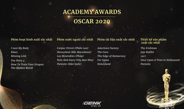 Danh sách đề cử Oscar 2020 chính thức lộ diện: Joker góp mặt trong 11 hạng mục, Avengers: Endgame thất bại ê chề - Ảnh 4.