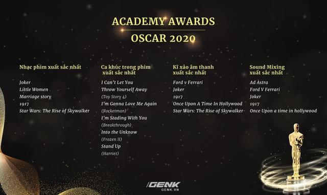 Danh sách đề cử Oscar 2020 chính thức lộ diện: Joker góp mặt trong 11 hạng mục, Avengers: Endgame thất bại ê chề - Ảnh 6.