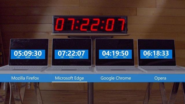 """""""Nhờ"""" Microsoft Edge sử dụng nhân Chromium, Google Chrome sẽ còn ngốn nhiều RAM hơn nữa - Ảnh 1."""