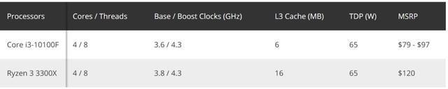 Intel âm thầm ra mắt Core i3-10100F nhằm soán ngôi AMD Ryzen 3 3300X trong phân khúc chip bình dân - Ảnh 2.