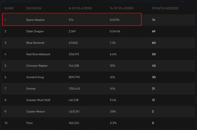 Trên thế giới chỉ có 574 game thủ tin vào việc SofM và đồng đội đánh bại JD Gaming - Ảnh 2.